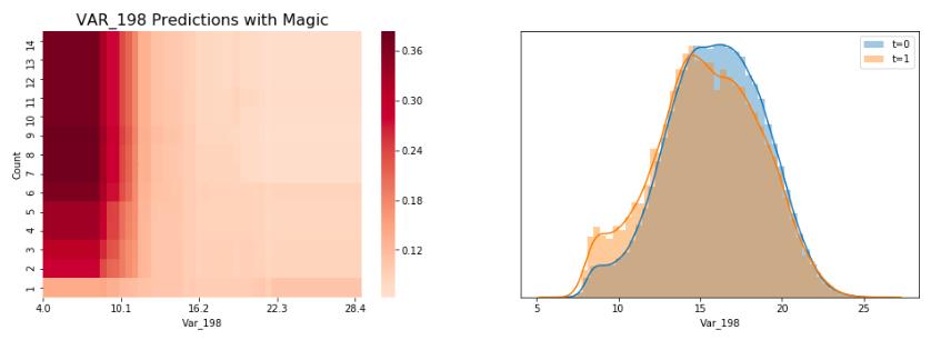 200 Magical Models - Santander - [0 920] | Kaggle