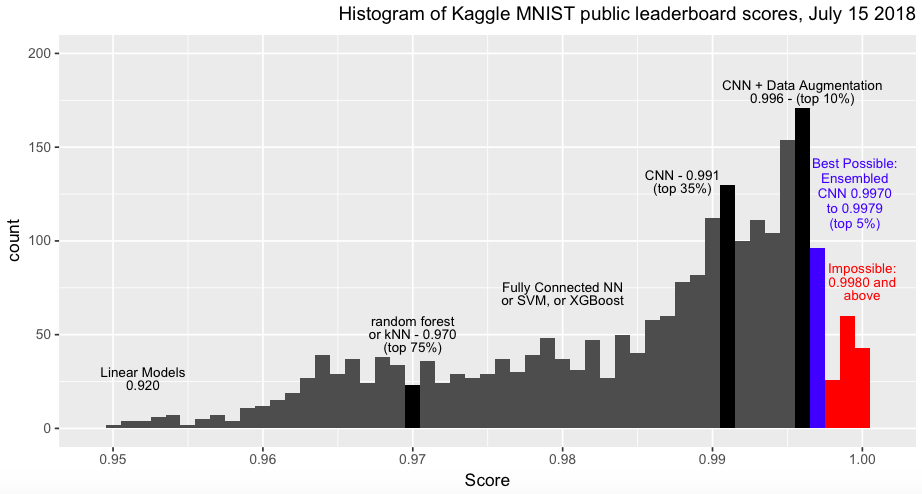 How to score 97%, 98%, 99%, and 100% | Kaggle