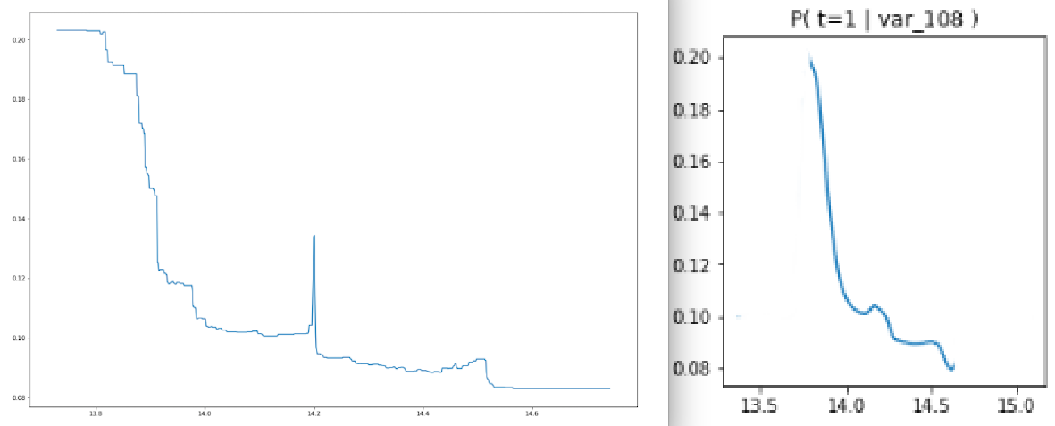LightGBM Naive Bayes - 0 900 | Kaggle